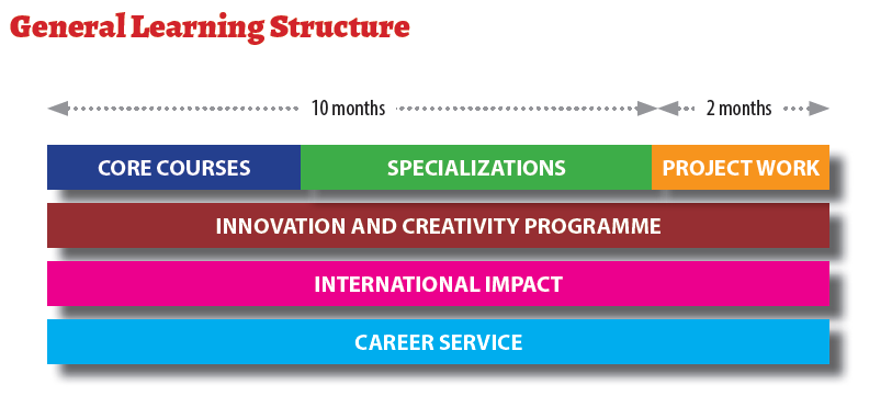 MBA Learning Structure