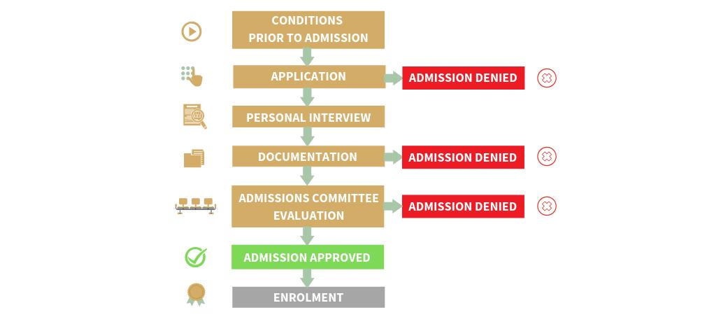 Executive MBA - Rome Business School
